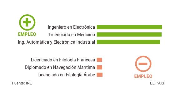 Los titulados de la crisis con más empleo son médicos e ingenieros