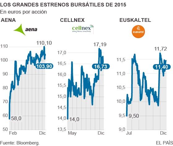Estrellas y estrellados entre los novatos de la Bolsa en 2015