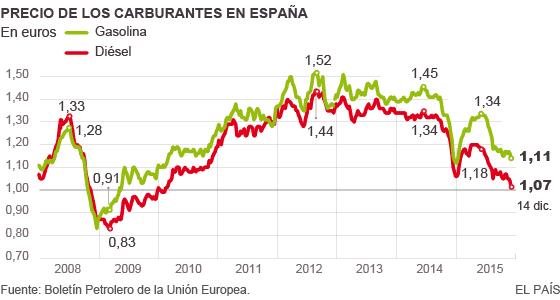 La debilidad del euro amortigua la llegada de la gasolina barata