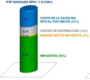 Distribución del precio de la gasolina
