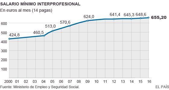 Salario minimo interprofesional