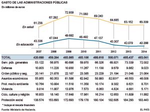 El gasto en sanidad y educación subió en 2014, por primera vez en la crisis
