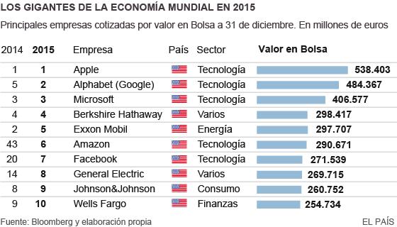 EE UU concentra las 10 mayores empresas cotizadas del mundo