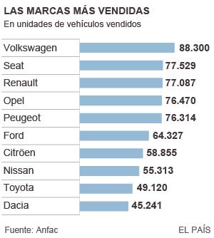 El mercado automovilístico español cierra 2015 con una subida del 21%