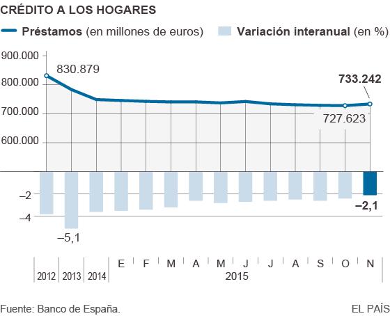 Evolución del crédito a los hogares desde 2012