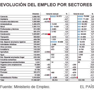 Evolución del empleo en 2015 por sectores
