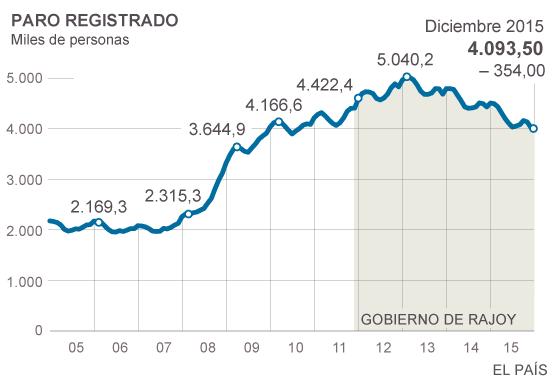 El empleo creció en 533.186 personas y el paro baja en 354.000 en 2015