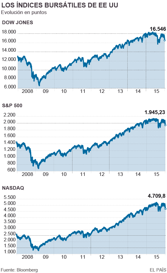 Wall Street se queda sin gasolina