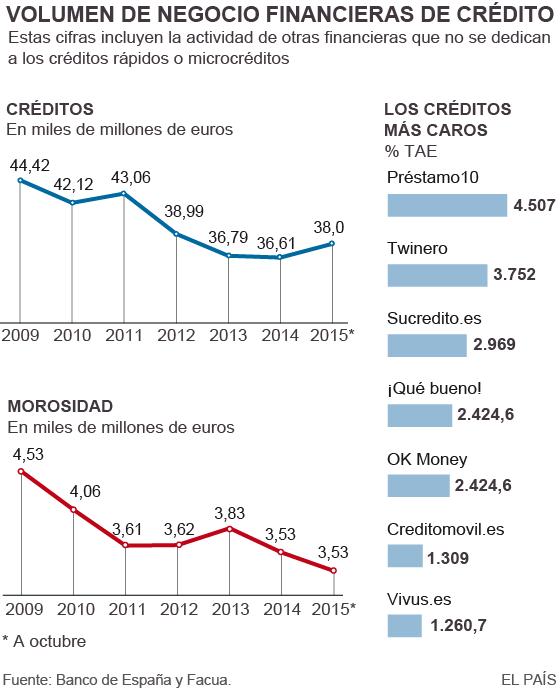 Minicréditos, tan rápidos como peligrosos