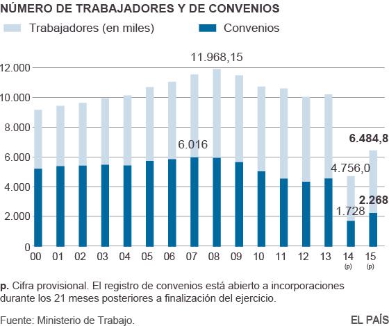 Evolución del número de trabajadores afectados y de convenios negociados