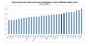 La presión fiscal alcanza el 34,4% y sube el doble que la eurozona