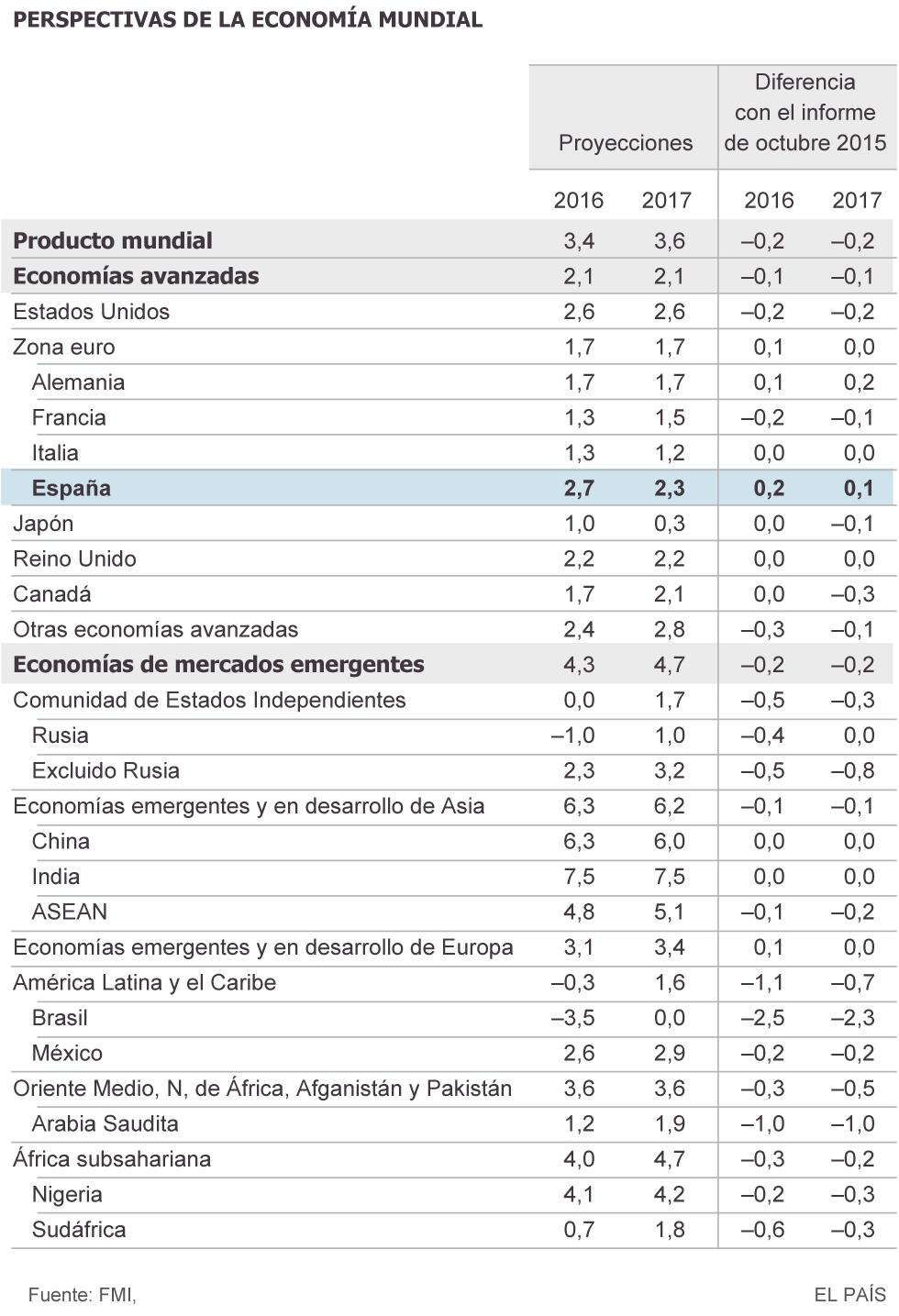 El FMI rebaja sus previsiones de crecimiento global para 2016 y 2017