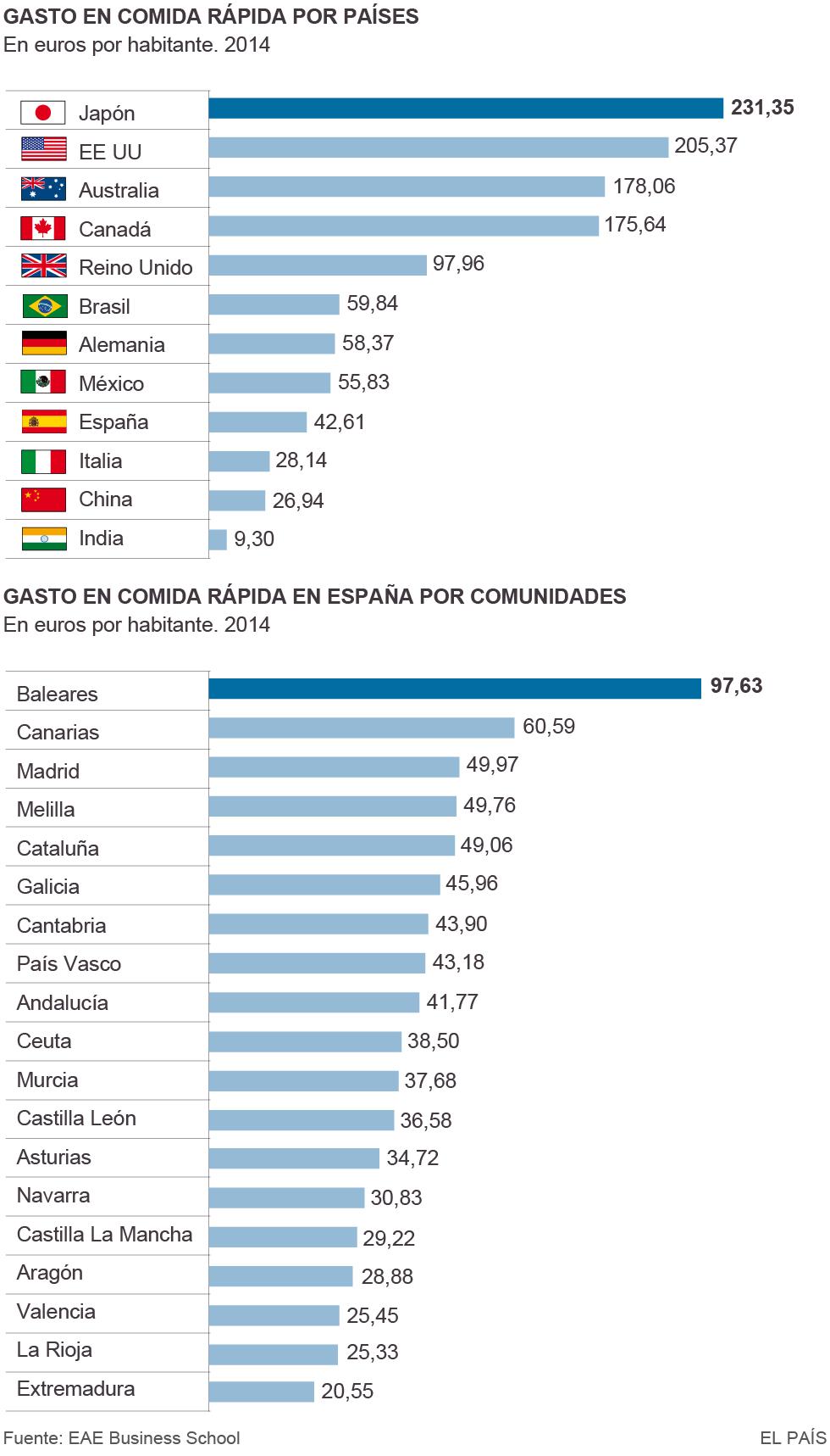 Los españoles, entre los que menos gastan en comida rápida: 42 euros al año