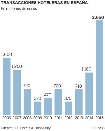 El alza del turismo impulsa la inversión hotelera hasta niveles récord