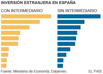 La inversión extranjera en España usa Holanda para eludir impuestos