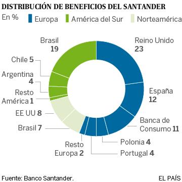 El beneficio del Santander crece un 2,6% en 2015 hasta 5.966 millones