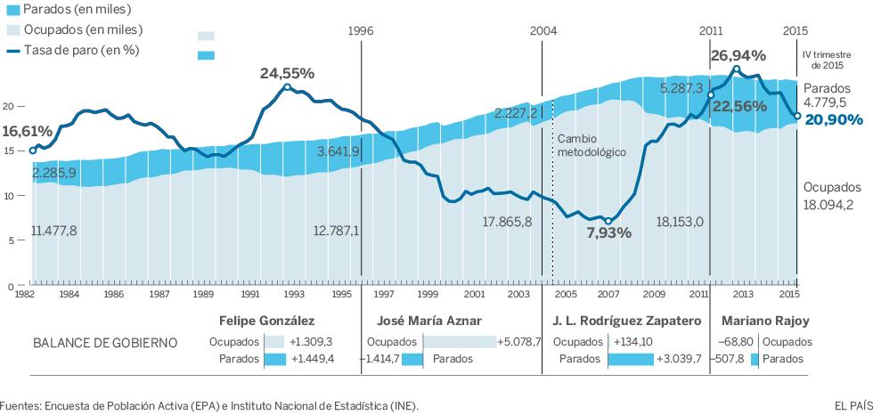 EPA 2015 sobre el paro en España