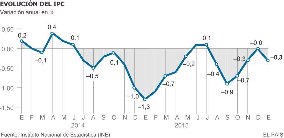 El precio de la luz y los carburantes hacen bajar el IPC un 0,3% en enero