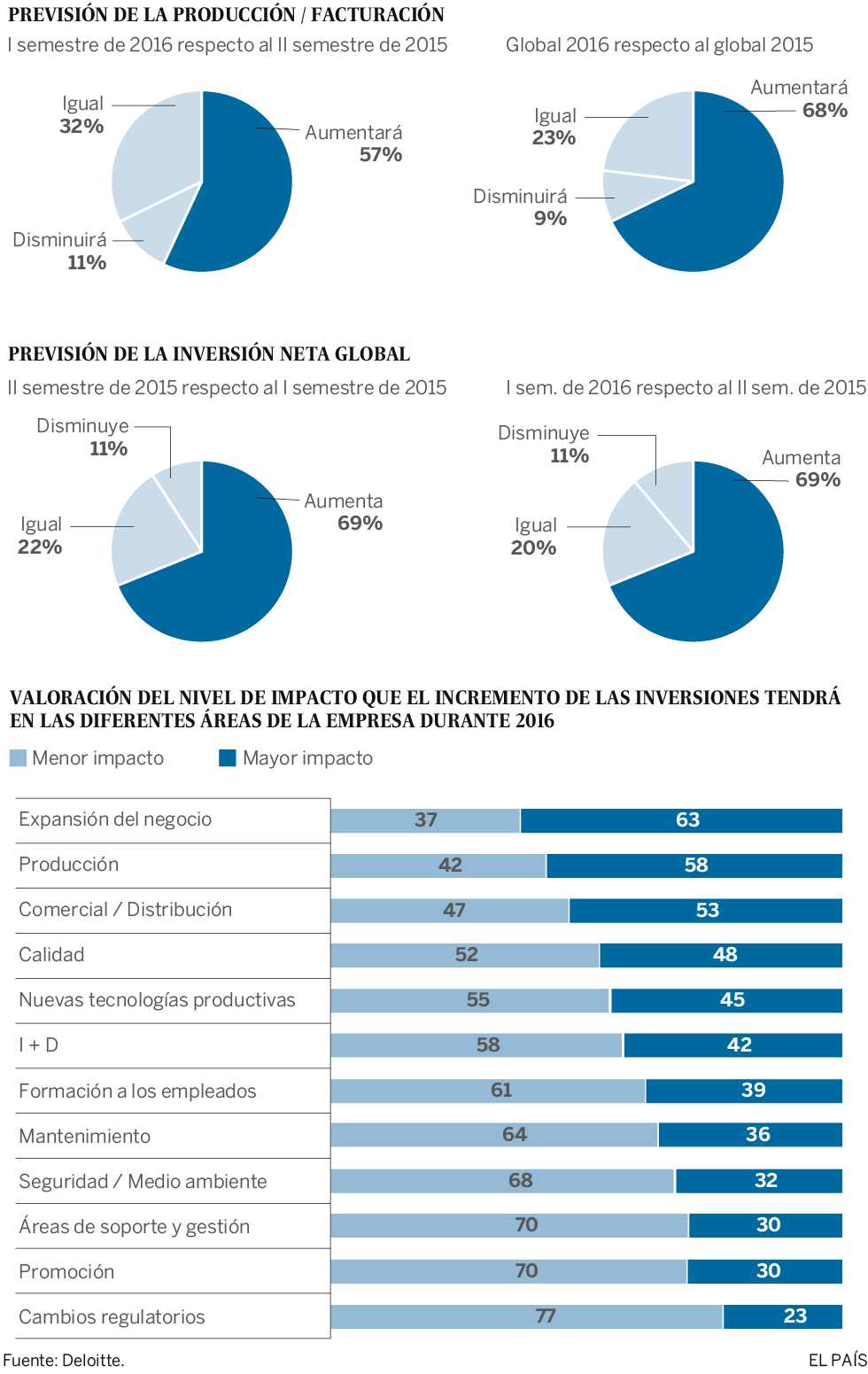 Las empresas contienen el aliento ante la incertidumbre