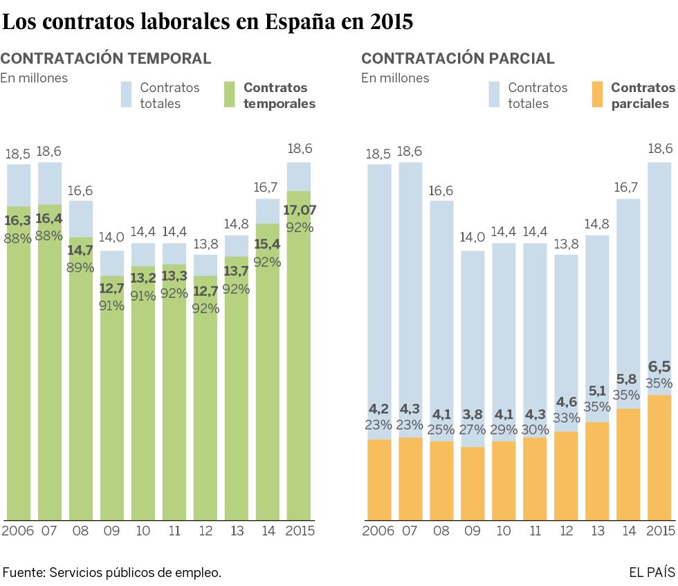 Los contratos precarios alcanzaron en 2015 sus máximos históricos