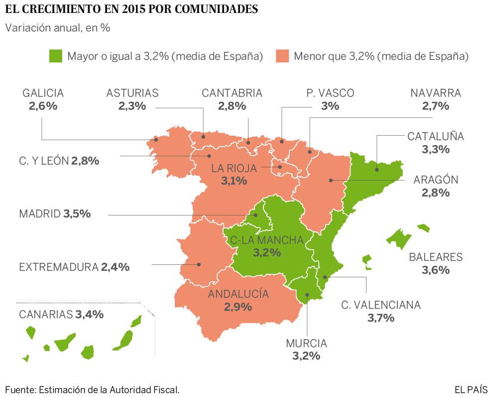 La Comunidad Valenciana fue la que más creció en 2015, según la Autoridad Fiscal