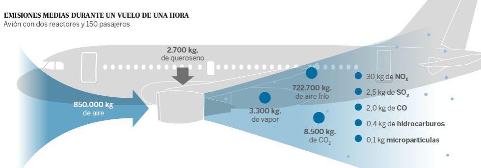 Los malos humos del transporte aéreo