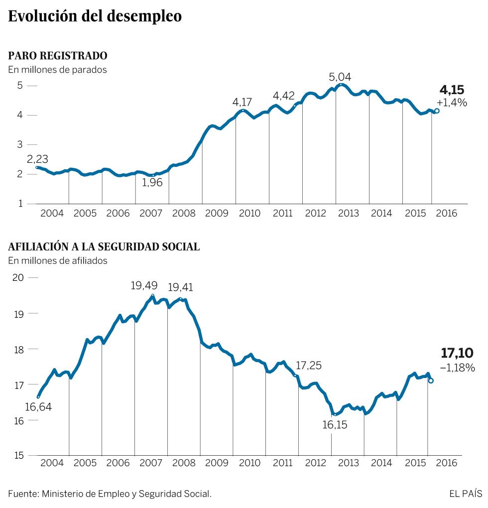 El paro sube en enero tras el final de la campaña navideña y el empleo cae