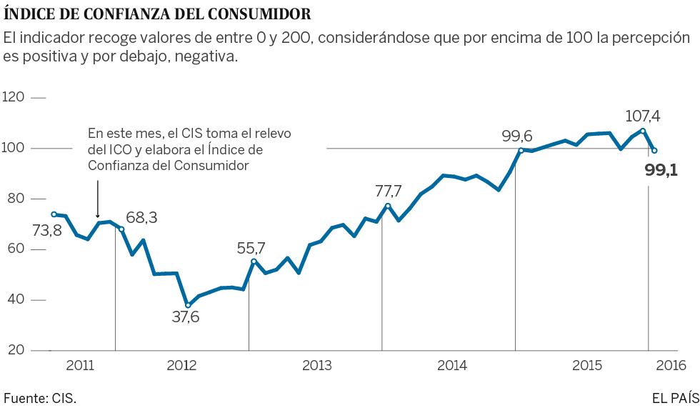 La confianza de los consumidores registra su mayor caída desde 2012