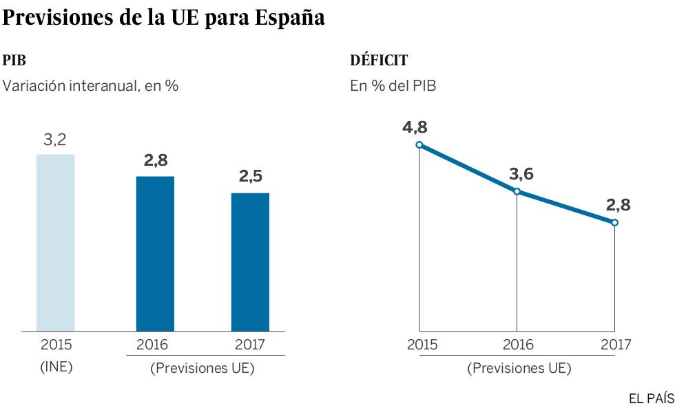 Bruselas advierte del riesgo político en España y reclama nuevos ajustes