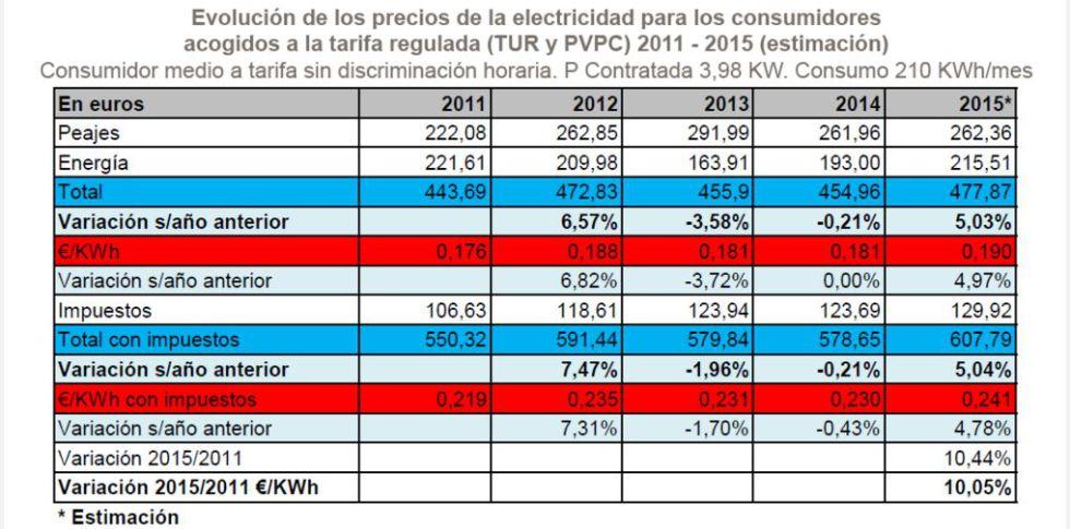 Evolución del precio de la electricidad entre 2011 y 2015.