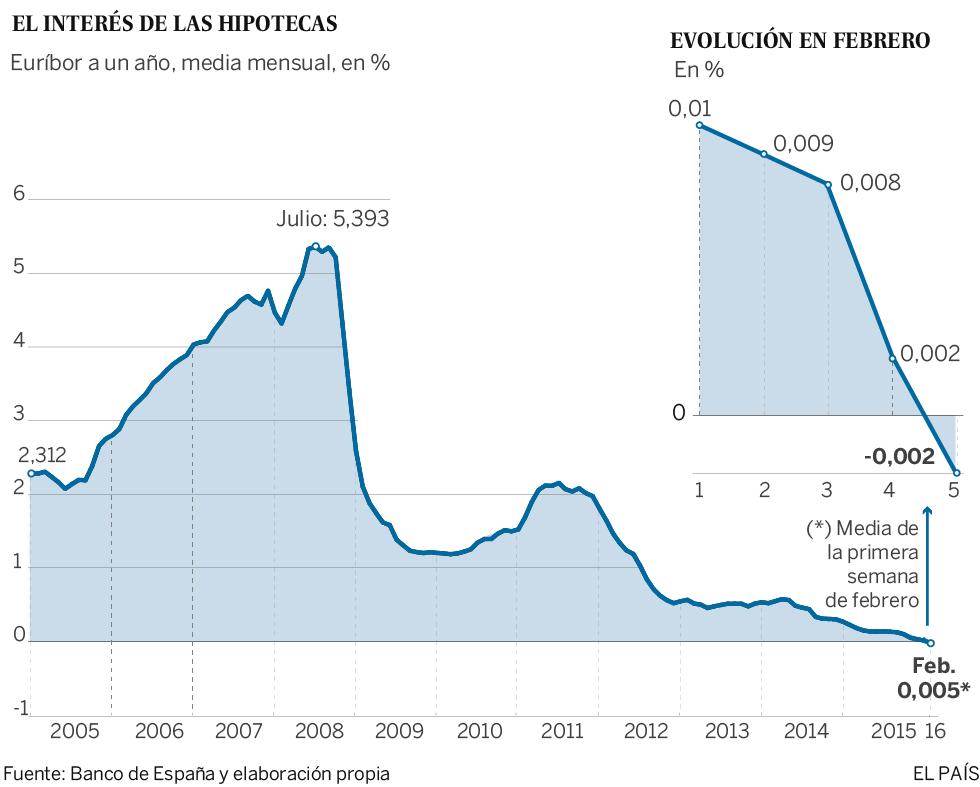 El euríbor de las hipotecas se sitúa en negativo por primera vez