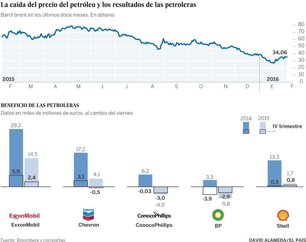 Gráfico petroleras