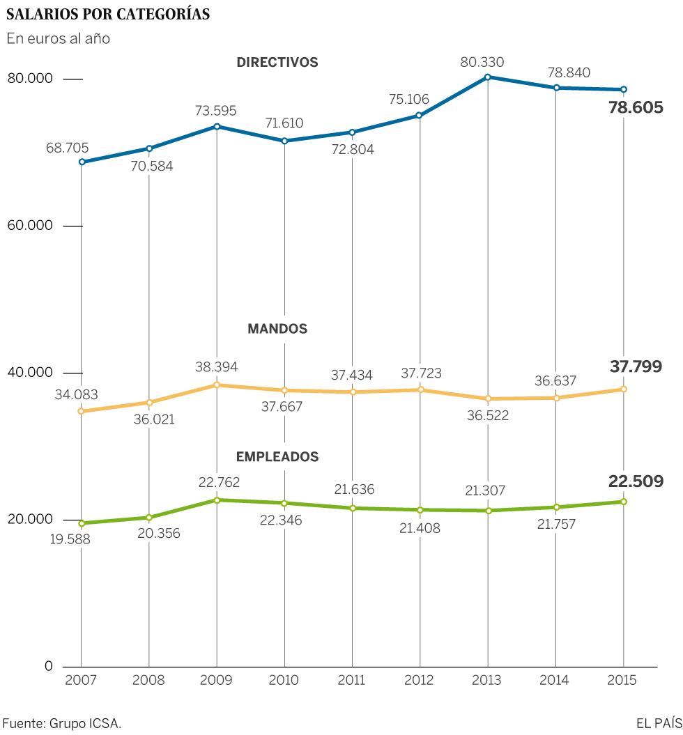 Las grandes empresas plantean subidas salariales del 1,6% en 2016