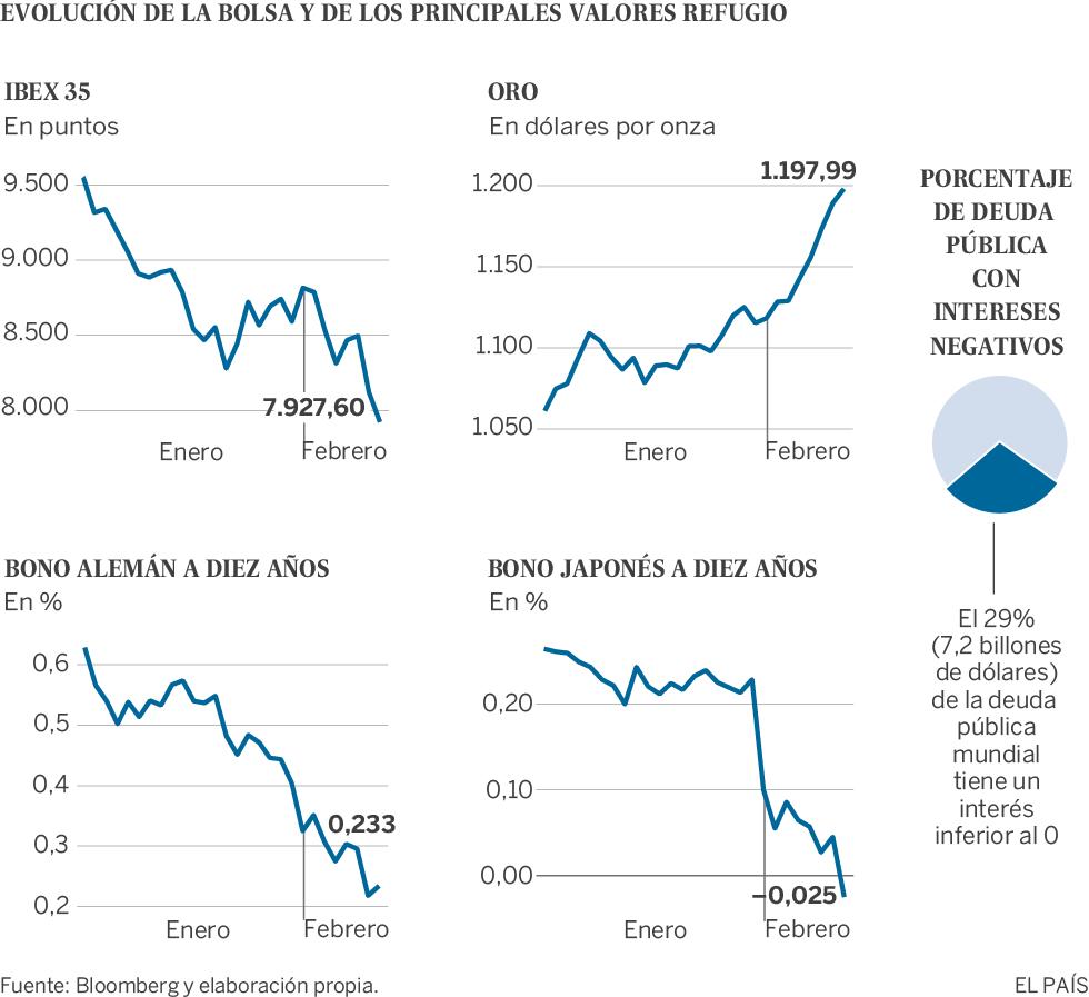 Los inversores se refugian en deuda a tipos negativos ante la crisis bursátil
