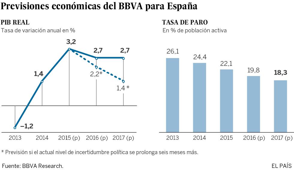 El BBVA cree que la incertidumbre política frena ya el crecimiento