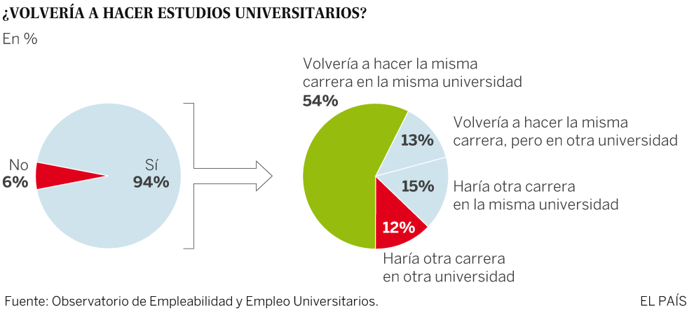 Casi la mitad de los titulados no repetirían carrera y universidad