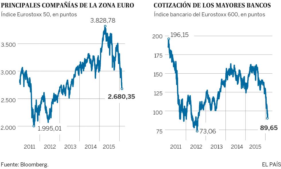 El valor de la banca cae a mínimos desde la crisis de deuda europea