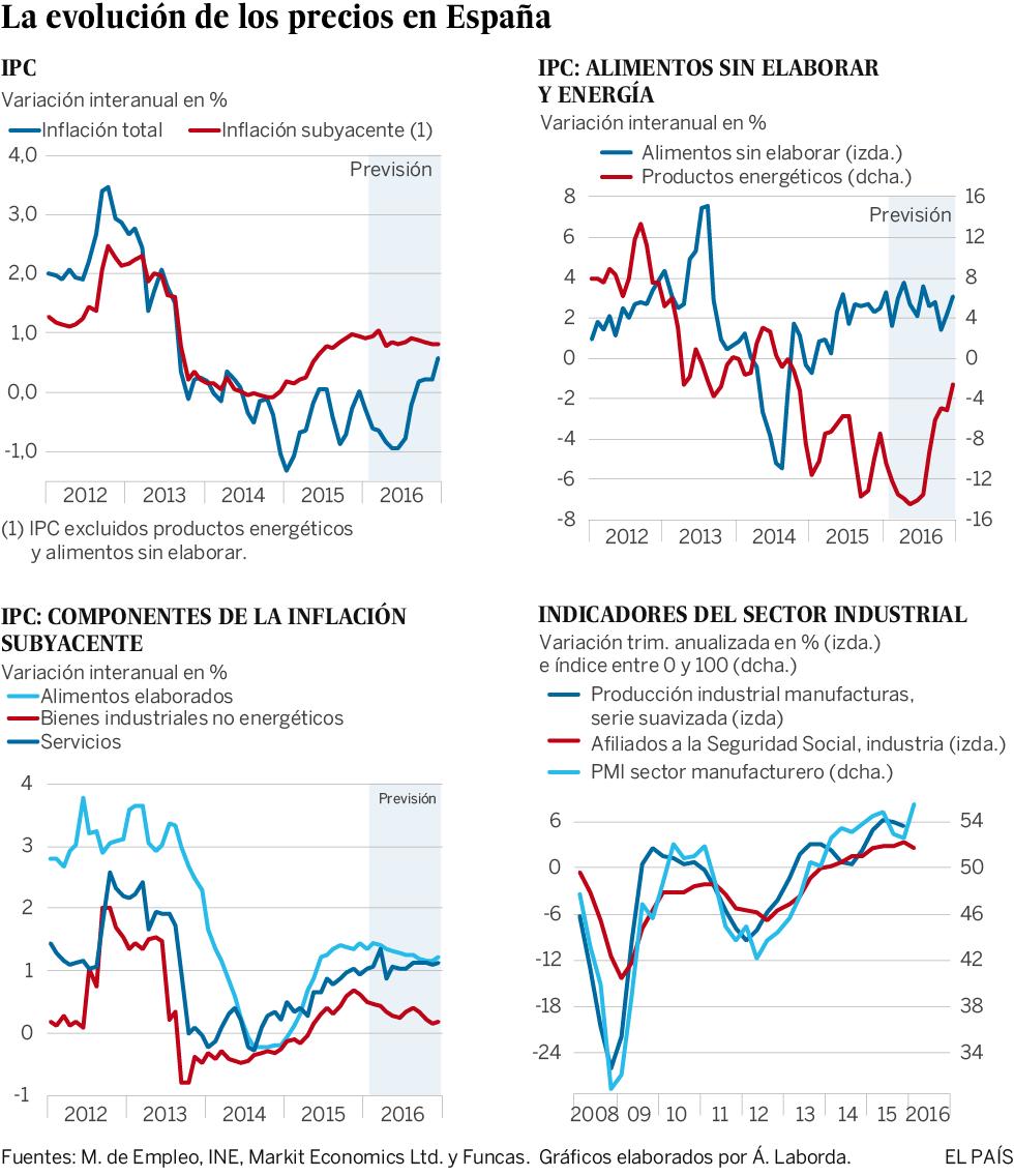 Gráficos de la coyuntura nacional