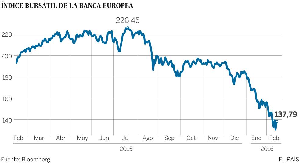 Por qué los mercados sufren otra tormenta