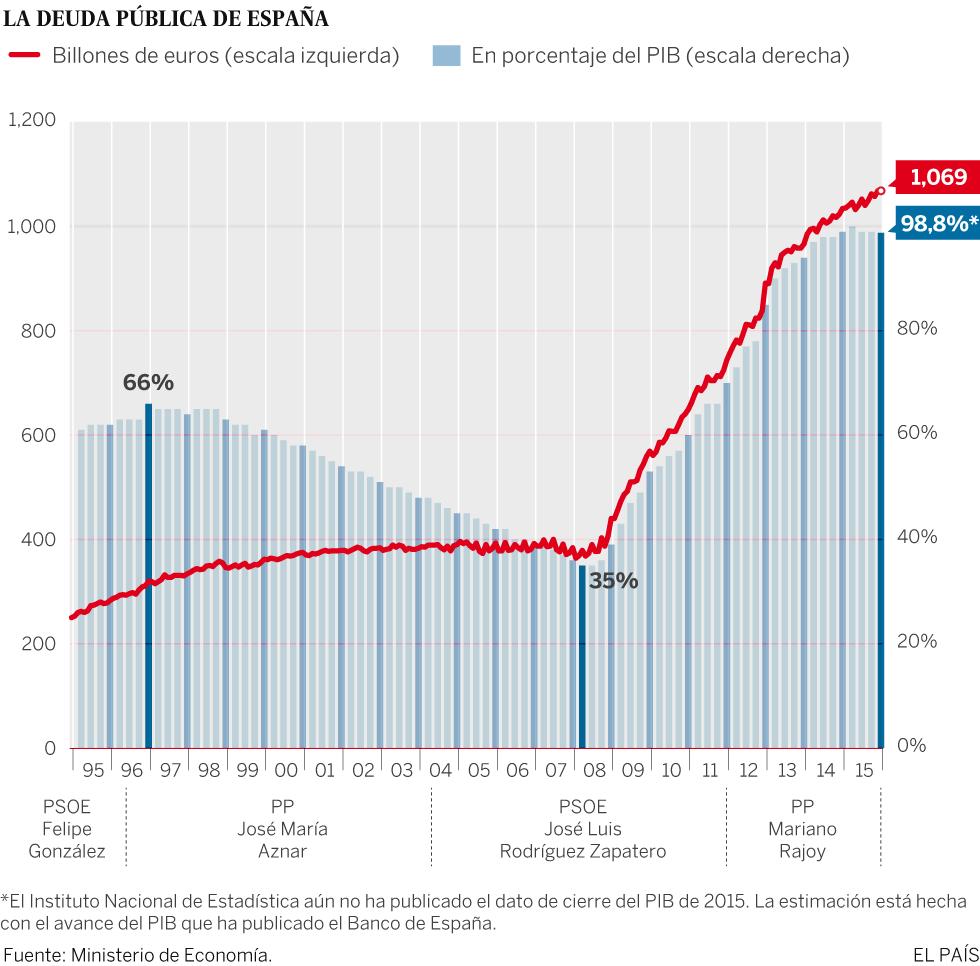 Gráfico Deuda España