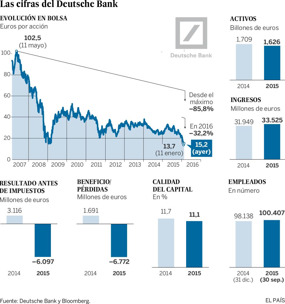 El Deutsche Bank ahonda las dudas sobre el sector financiero alemán