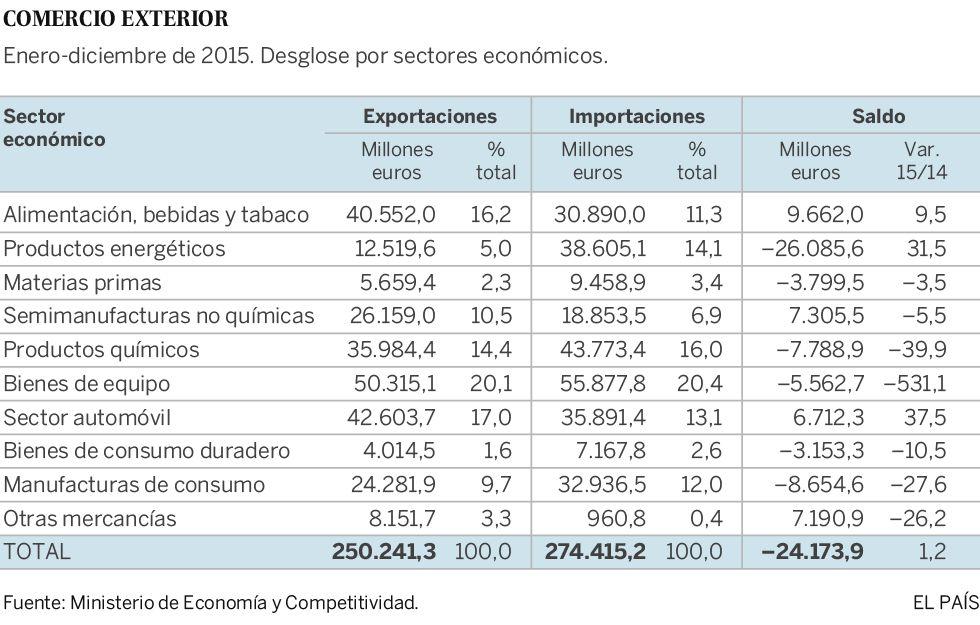El déficit comercial baja un 1,2% gracias al desplome del petróleo