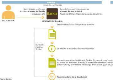 Más de 28.300 ahorradores piden el dinero de la salida a Bolsa de Bankia