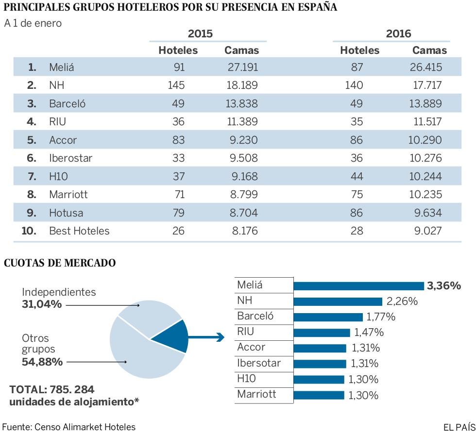España: hoteles antiguos y baratos