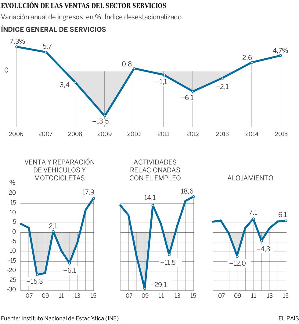 El sector servicios registra la mayor subida de su negocio desde 2007