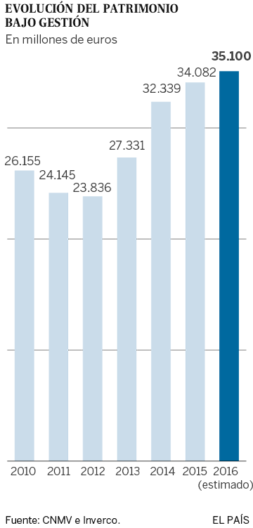 El patrimonio de las sicavs aumenta un 30% desde 2010