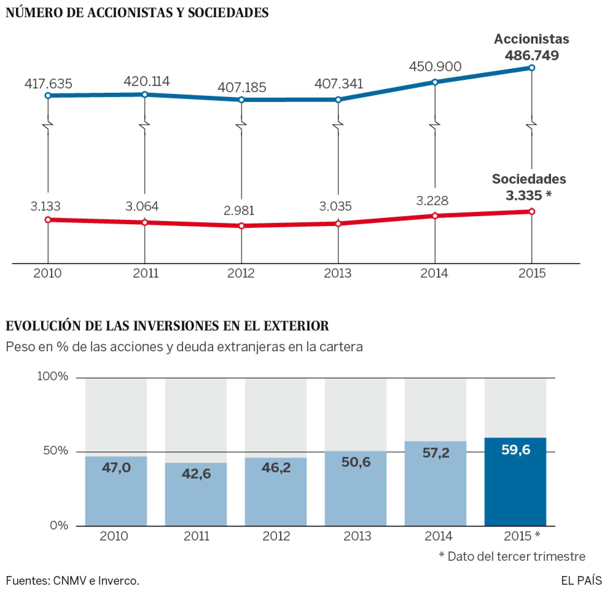 España: Impuestos de patrimonio, renta y sociedades. Presión clasista del capital. 1456069352_716823_1456077156_sumario_normal_recorte1