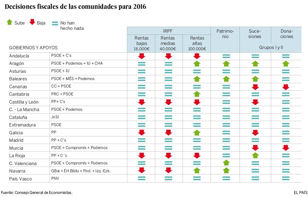 Cantabria, Cataluña y Extremadura, donde se paga más IRPF