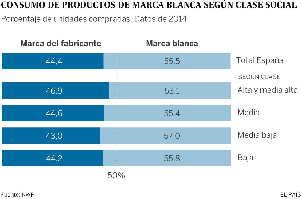 Gráfico consumo de marcas blancas