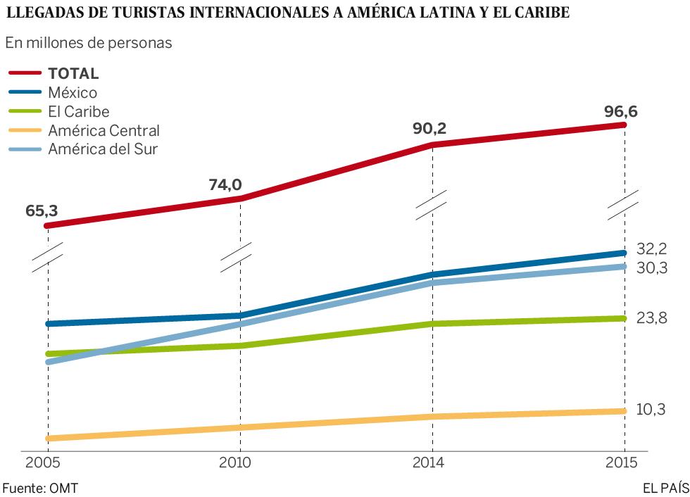América Latina atrae al turismo